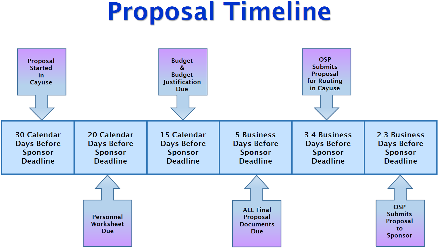 OSP Internal Proposal Submission Timeline:  The timeline describes the proposal submissions process.  The faculty and staff at TTUHSC El Paso are required to follow this timeline when submitting proposals for sponsored programs/projects to funding agencies.  30 days before the agency deadline a NOI is required to be submitted to OSP.  20 days before the agency deadline the administration should begin working on the budget and budget justification.  15 days before agency deadline the budget and justification must be submitted to OSP for review and approval.  10 days before the agency deadline the fully signed route sheet along with the final buget budget, budget justification and abstract or specific aims are due to OSP.  5 days before the agency deadline all final proposal documents are due to OSP for review and approval.  2 - 3 days before the agency deadline OSP completes and submits the proposal application to agency.